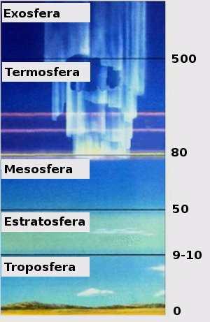 Atmósfera terrestre: capas, estructura