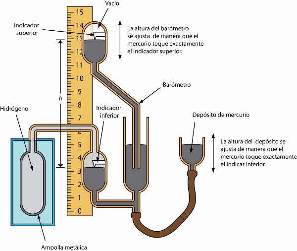 Temperatura Definici 243 N Medici 243 N Y Escalas