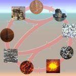 Ciclo de las rocas o litológico – definición y etapas