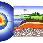 Qué es la biosfera, características, funciones y partes