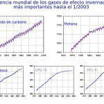 Qué es el efecto invernadero, causas y gases involucrados