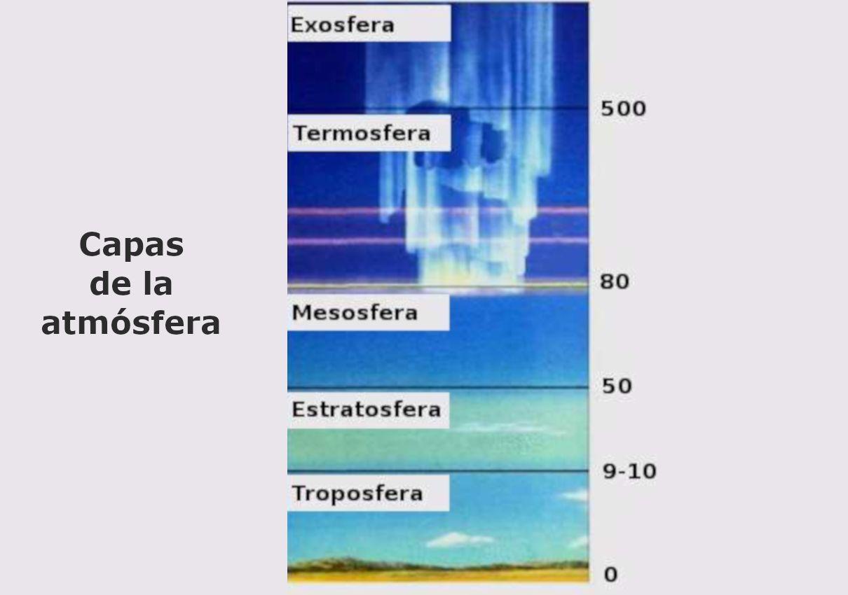 Atmósfera Terrestre Definición Composición Características Y Capas Estructura