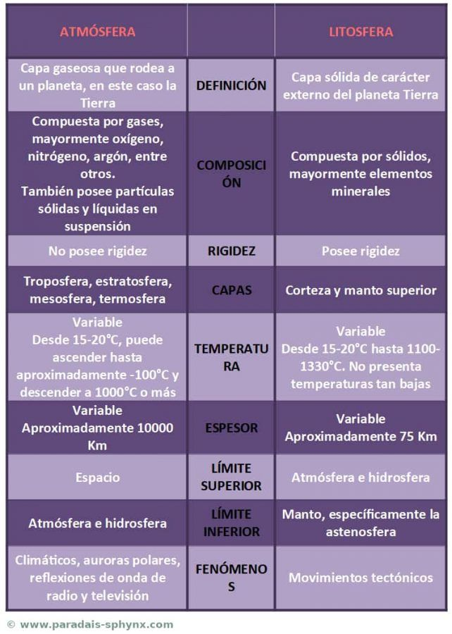 Diferencias entre atmósfera y litosfera, cuadro comparativo o esquema